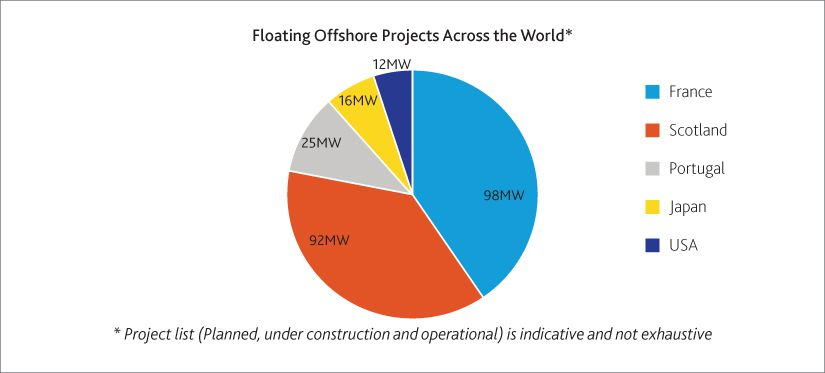Floating Offshore Wind Farms Set to Drive Renewable Energy Growth