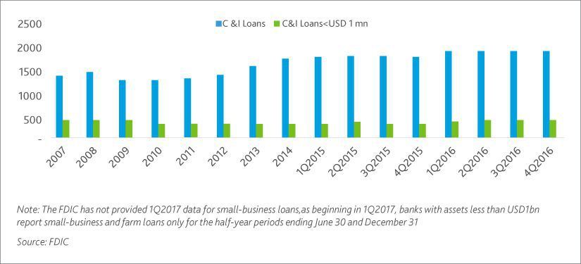 The credit offtake conundrum – tepid demand or credit tightening?
