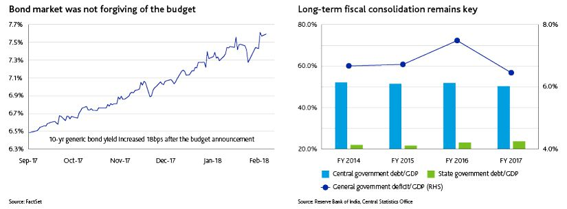 India Budget 2018-2019: Stuck between a rock and a hard place
