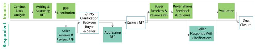 Leveraging industry's best practices to create a winning RFP