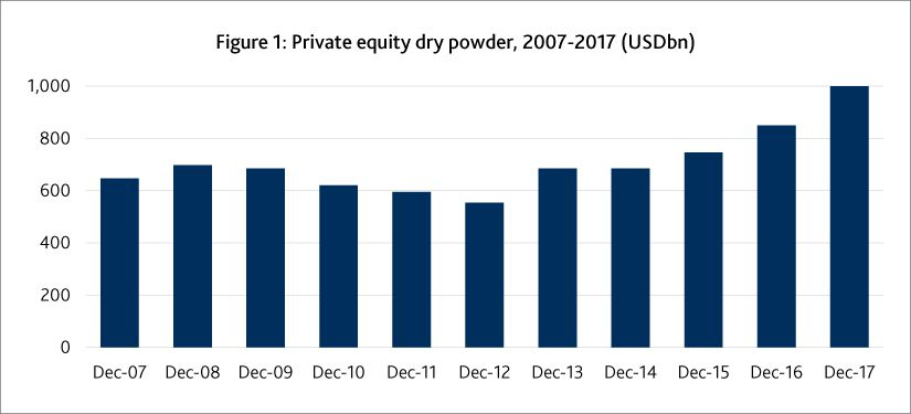 Private Equity: Dry powder – Why so much noise?
