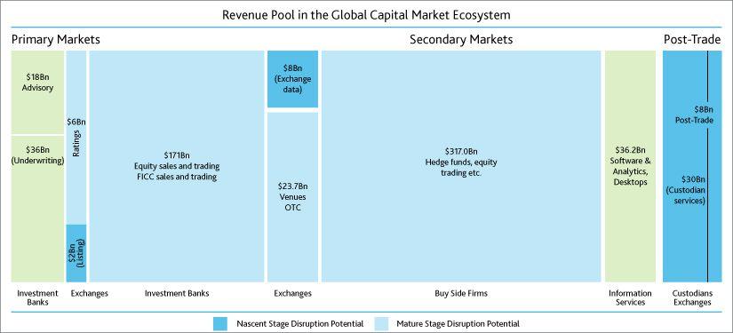 Are Blockchain-powered Capital Markets Tending towards Reality?