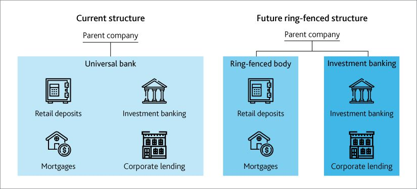 Ring Fencing by UK-based Banks – Implications for Global Financial Ecosystem