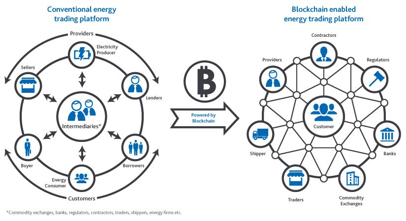 Will blockchain technology succeed in solving operational challenges facing the energy industry?