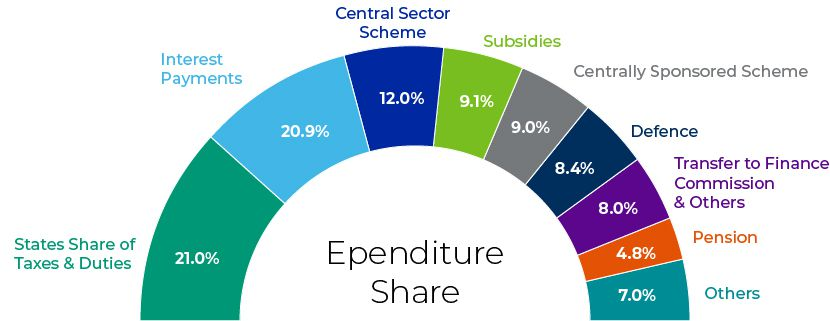 Expenditure Share