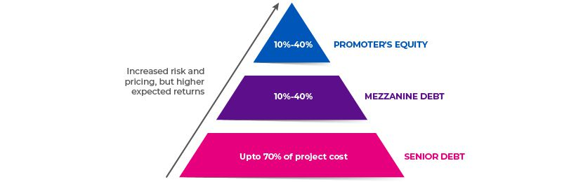 Mezzanine-Finance