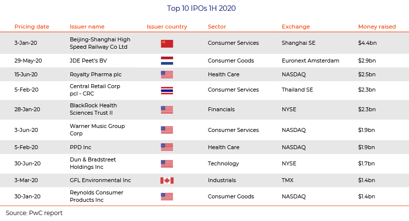 2022 Ipo Calendar.Us Equity Capital Markets Gaining Momentum Acuity Knowledge Partners