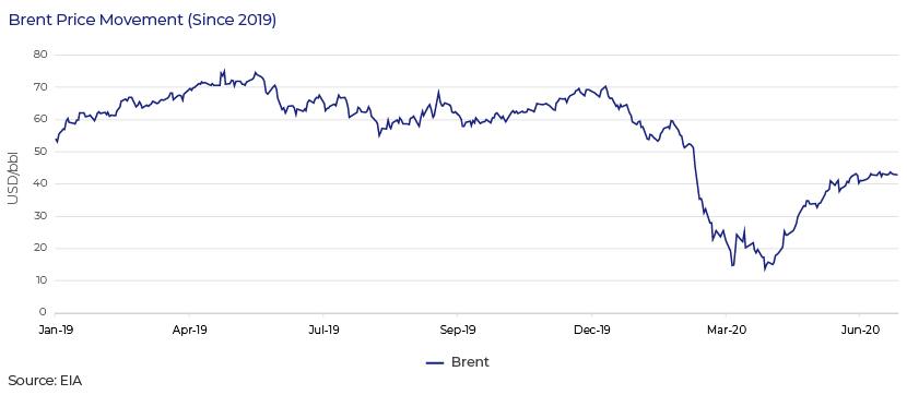Brent price movement