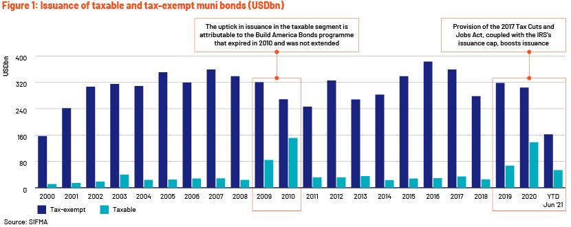Muni Bonds
